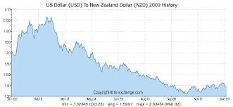 Us Dollar Usd To New Zealand Dollar Nzd Currency Exchange
