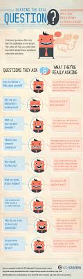 Hearing The Real Question In Your Interview Infographic The
