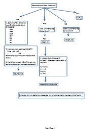 Sentence Structure Flowchart