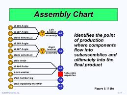 Example Of Assembly Chart Heizer 05