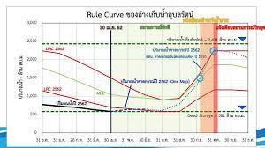 Rule Curve