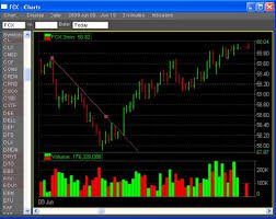 Lee Farber Charting Exercises Docx Trader Training Courses