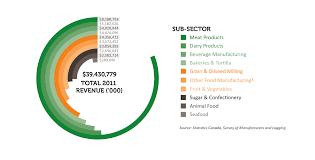 Alliance Of Ontario Food Processors Graph Design
