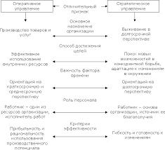 Стратегия управления предприятием Курсовая работа страница  Ключевые характеристики стратегического аспекта управления организацией в сравнении с оперативным текущим управлением практиковавшемся в бизнесе свыше 20