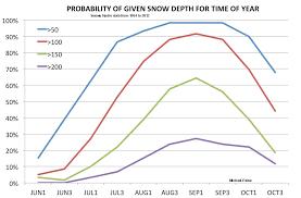 Australian Snow Statistics