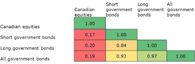 Managing Interest Rate Concerns Invesco Canada Blog