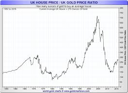 Uk Charts 1970 The Charts You Love To Hate Uk House Prices In Gold