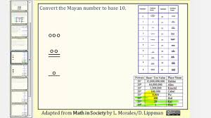 Mayan Number Chart The Mayan Number System Writing Mayan Number In Base 10