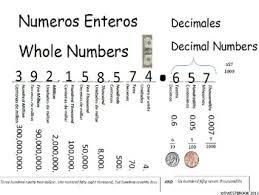 Spanish English Place Value Includes Decimals