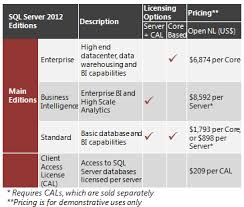 sql server 2016 editions comparison chart sql server 2012 edition comparison features and limitations