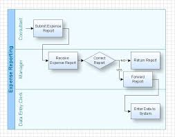 Swim Lane Diagram Process Flow Diagram Diagram Value