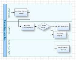 Swim Goals Chart Swim Lane Diagram Process Flow Diagram Diagram Value