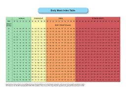 Bmi Chart Women Body Mass Index Table Acog