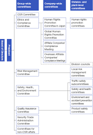 Organizational Structure For Social Responsibility Social