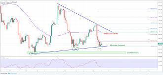 Price Chart Btc Bitcoin Price Analysis Btc Usds Medium Term Outlook And