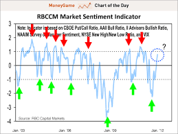 Chart Of The Day All Of The Stock Market Sentiment