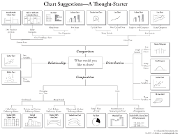 How To Choose The Right Chart Simplified Grad Coach