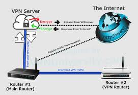 Ways to Setup A VPN Machine