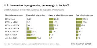 Taxable Income Chart 2015 Who Pays U S Income Tax And How Much Pew Research Center