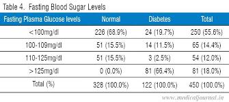 Blood Glucose Levels Pregnancy Chart Pregnancy Sugar Levels Chart Bedowntowndaytona Com