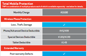 Assurant offers 2 policy options. A Detailed Guide To Phone Insurance In The Us Who Has The Best Coverage And Is It Even Worth It