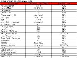 Generator Chart Ikeafurniture Co