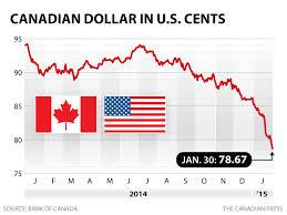 Forex Canadian Dollar To Us Dollar Canadian Dollar To Us