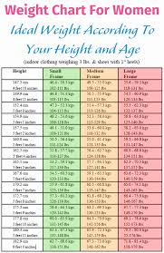 Navy Weight Chart 10 Army Height And Weight Chart Female Resume Samples
