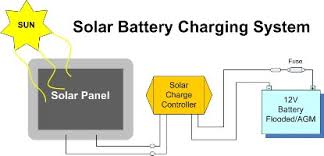 12v solar panel diagram simple solar power system diagram wiring Solar Battery Wiring solar charger kits e marine systems 12v solar panel diagram solar charger kits 12v solar panel solar battery wiring diagram