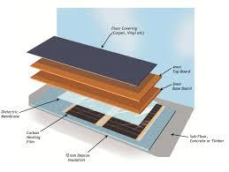 varme carbon heat pak floor build up double layer