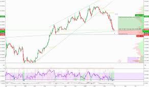 Ntdoy Stock Price And Chart Otc Ntdoy Tradingview
