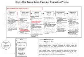 Hydro One Org Chart Appro