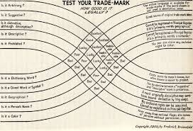 Superb Chart On The Legal Trade Mark Ability Of A Name From