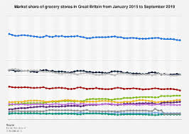 Great Britain Grocery Market Share 2015 2019 Statista