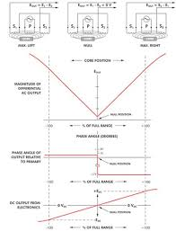industrial faq all industrial faq lvdt core position diagram