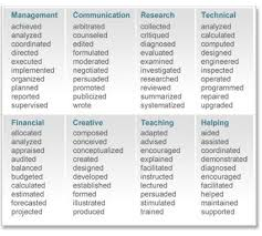 Resume Action Verbs Career Services Wheaton College Education