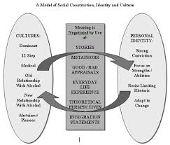 honouring strength overcoming addiction identities jeff talbot the model i developed is somewhat simplistic i began the social construction concept mapping the process of negotiating meaning through discourse