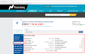 Nasdaq Quotes Stunning How To Scrape Nasdaq And Extract Stock Market Data Using Python And LXML