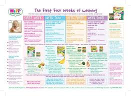 Weaning Chart Hipp Weaning Chart 9th V3 Ai Askamum