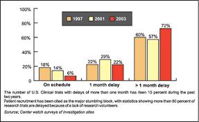 Clinical Trial Gantt Chart Jaypeedigital Ebook Reader