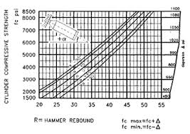 Rebound Hammer Conversion Chart Digital Rebound Hammers Testing Compressive Strength And