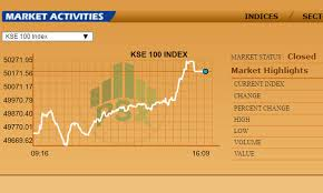 Pakistan Stock Exchange Closes Above 50 000 Points