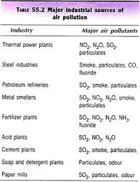 essay on air pollution sources types and effects major industrial sources of air pollution