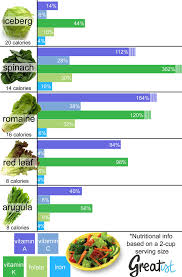 What Are The Nutrients In Spinach Nutrients In Vegetables