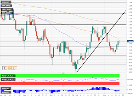 Eur Cad Investing Chart Eur Usd Forecast Selling Opportunity Three Technical