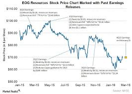 Eog Stock Chart How Has Eog Resources Stock Performed Ahead Of 4q15