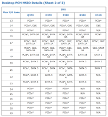 Intel Releases Full Specifications Of Z390 Chipset