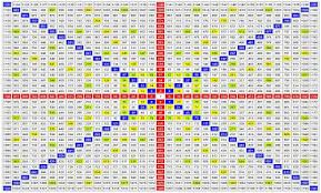 Gann Square Of 12 Chart Technically Speaking Market Analysis And Theory Hip To Be