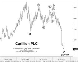 Carillion Stock Chart The Evidence For The Greatest Top In History
