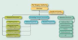 Farm Business Organizational Chart Organisation Structure Teagasc Agriculture And Food